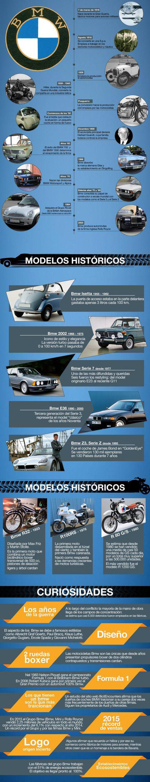 Infografía 100 años de BMW