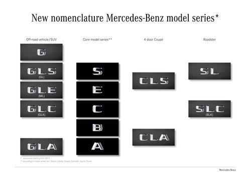 Mercedes-Benz - Nomenclatura modelos