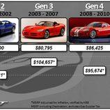 Comparativa de precios generaciones Viper